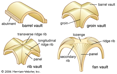 Empat Tipe Vault (Sumber: www.britannica.com)